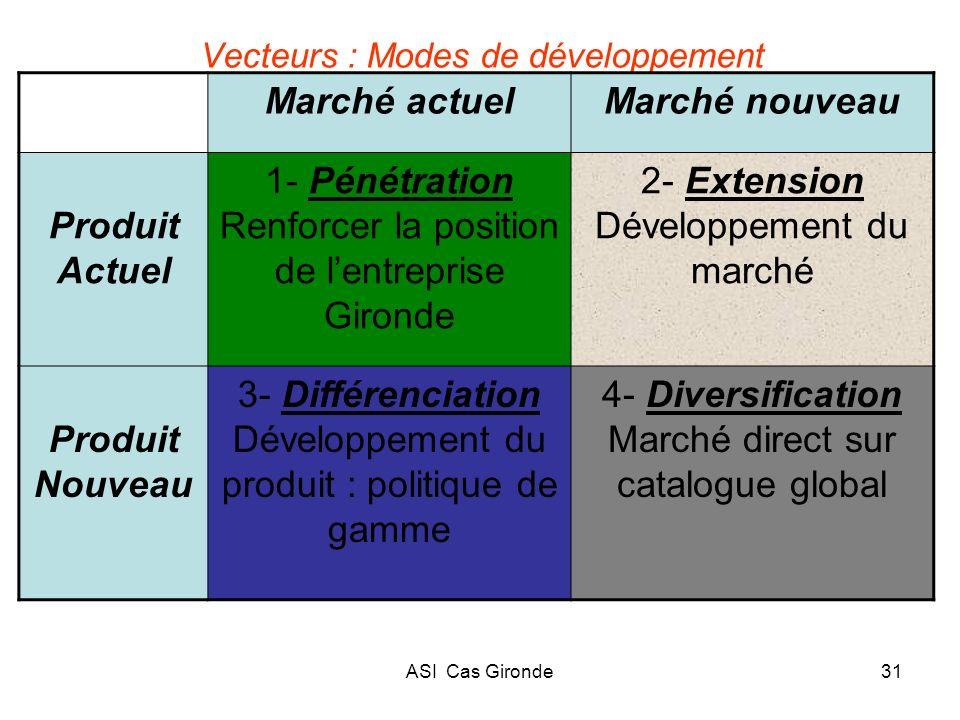 ASI Cas Gironde31 Vecteurs : Modes de développement Marché actuelMarché nouveau Produit Actuel 1- Pénétration Renforcer la position de lentreprise Gir
