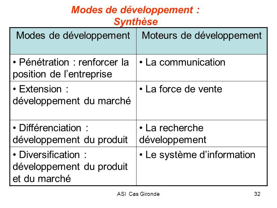 ASI Cas Gironde32 Modes de développement : Synthèse Modes de développementMoteurs de développement Pénétration : renforcer la position de lentreprise