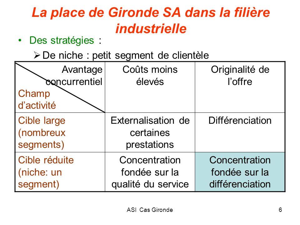ASI Cas Gironde6 La place de Gironde SA dans la filière industrielle Des stratégies : De niche : petit segment de clientèle Avantage concurrentiel Cha