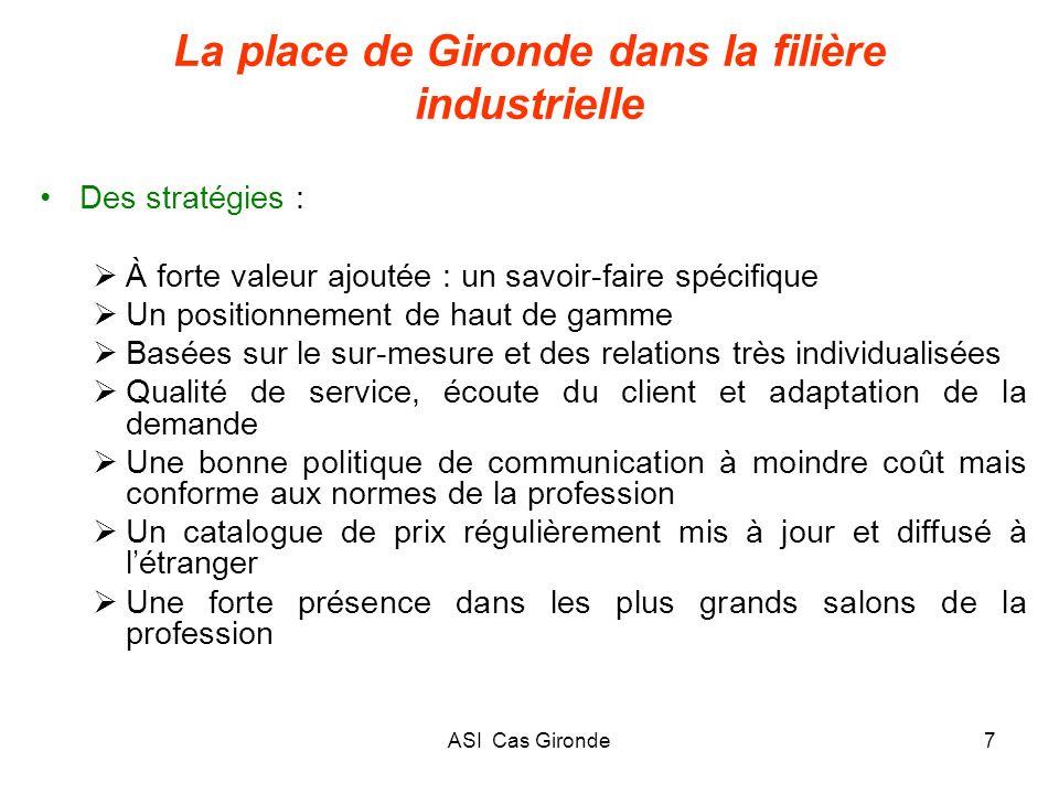 ASI Cas Gironde7 La place de Gironde dans la filière industrielle Des stratégies : À forte valeur ajoutée : un savoir-faire spécifique Un positionneme