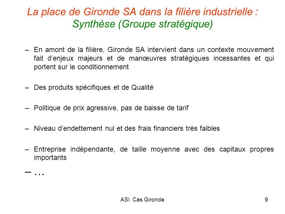 ASI Cas Gironde9 La place de Gironde SA dans la filière industrielle : Synthèse (Groupe stratégique) –En amont de la filière, Gironde SA intervient da