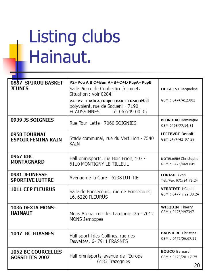 20 Listing clubs Hainaut. 0887 SPIROU BASKET JEUNES P2+Pou A B C+Ben A+B+C+D PupA+PupB Salle Pierre de Coubertin à Jumet. Situation : voir 0284. P4+P2