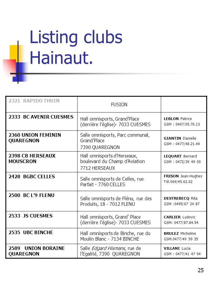 25 Listing clubs Hainaut.