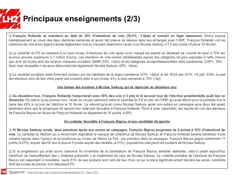 Intentions de vote à lélection présidentielle 2012 - Mars 2012 4 François Hollande se maintient au delà de 30% dintentions de vote (30,5%, -1,5pts) et connaît un léger tassement.