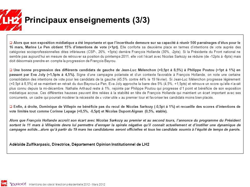 Intentions de vote à lélection présidentielle 2012 - Mars 2012 5 Alors que son exposition médiatique a été importante et que lincertitude demeure sur sa capacité à réunir 500 parrainages délus pour le 16 mars, Marine Le Pen obtient 15% dintentions de vote (+1pt).