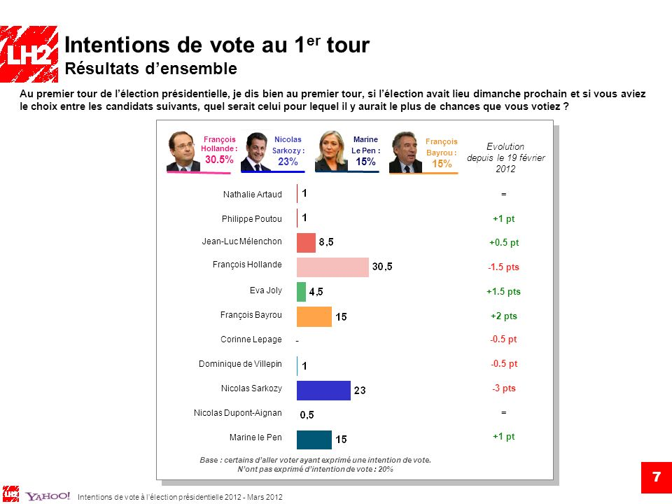 Intentions de vote à lélection présidentielle 2012 - Mars 2012 7 Au premier tour de lélection présidentielle, je dis bien au premier tour, si lélectio