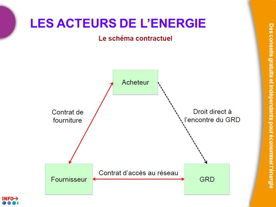 25/11/2010 Des conseils gratuits et indépendants pour économiser l'énergie LES ACTEURS DE LENERGIE