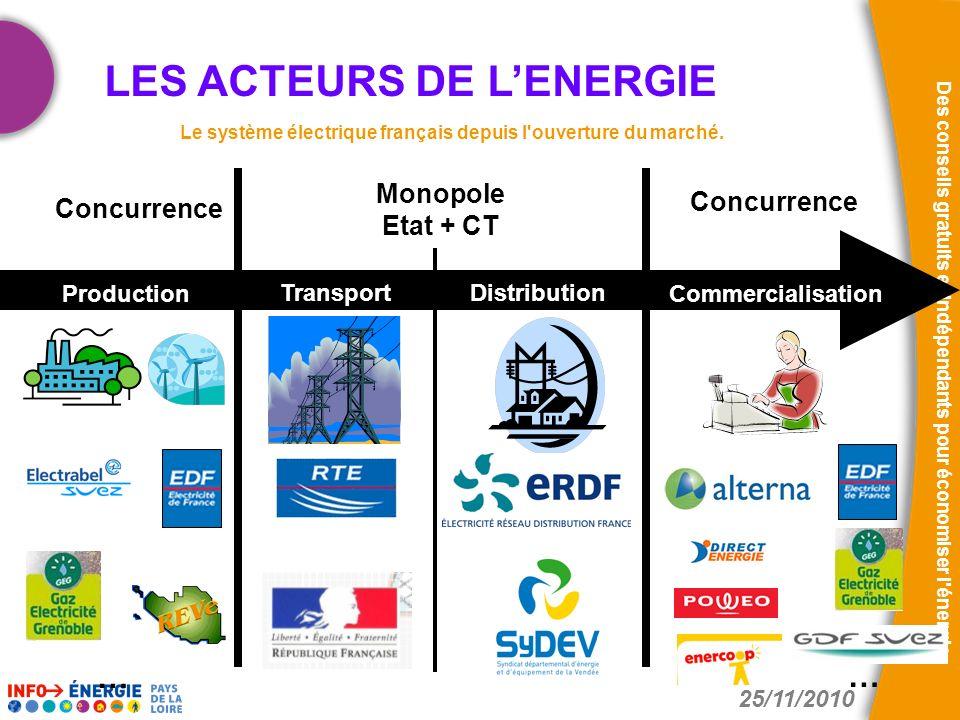 25/11/2010 Des conseils gratuits et indépendants pour économiser l'énergie Transport Commercialisation Distribution Production Monopole Etat + CT Conc