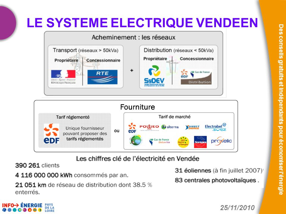 25/11/2010 Des conseils gratuits et indépendants pour économiser l'énergie LE SYSTEME ELECTRIQUE VENDEEN