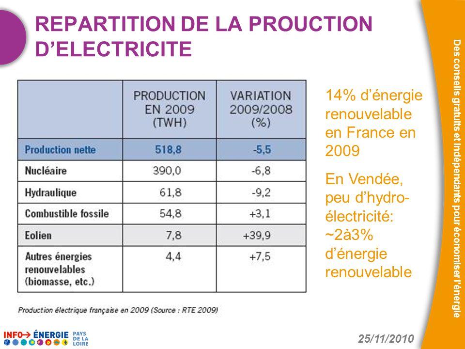25/11/2010 Des conseils gratuits et indépendants pour économiser l'énergie REPARTITION DE LA PROUCTION DELECTRICITE 14% dénergie renouvelable en Franc