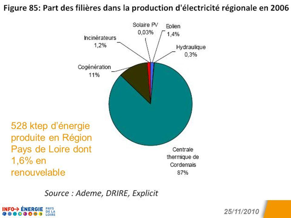 25/11/2010 Des conseils gratuits et indépendants pour économiser l'énergie 528 ktep dénergie produite en Région Pays de Loire dont 1,6% en renouvelabl
