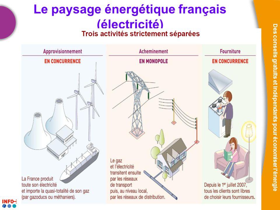 25/11/2010 Des conseils gratuits et indépendants pour économiser l énergie Les acteurs du marché de lénergie ?