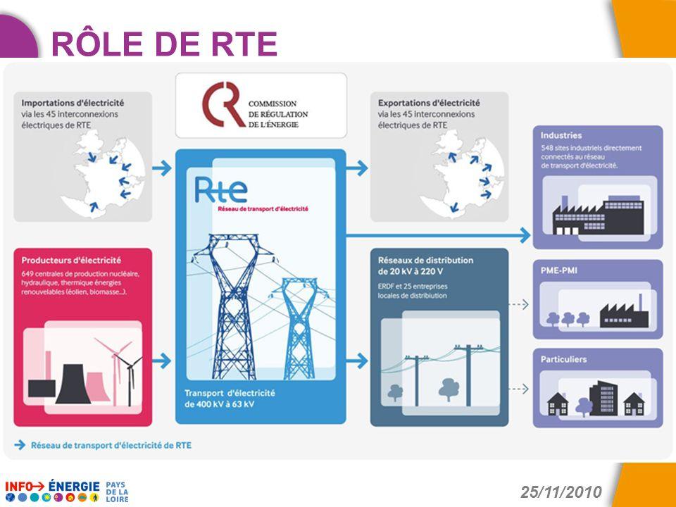 25/11/2010 Des conseils gratuits et indépendants pour économiser l'énergie RÔLE DE RTE