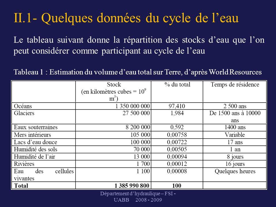 II.1- Quelques données du cycle de leau Département dhydraulique – FSI - UABB 2008 - 2009 Le tableau suivant donne la répartition des stocks deau que