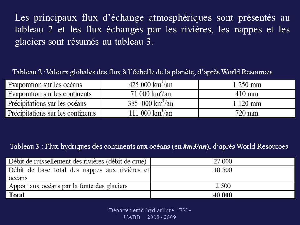Département dhydraulique – FSI - UABB 2008 - 2009 Les principaux flux déchange atmosphériques sont présentés au tableau 2 et les flux échangés par les