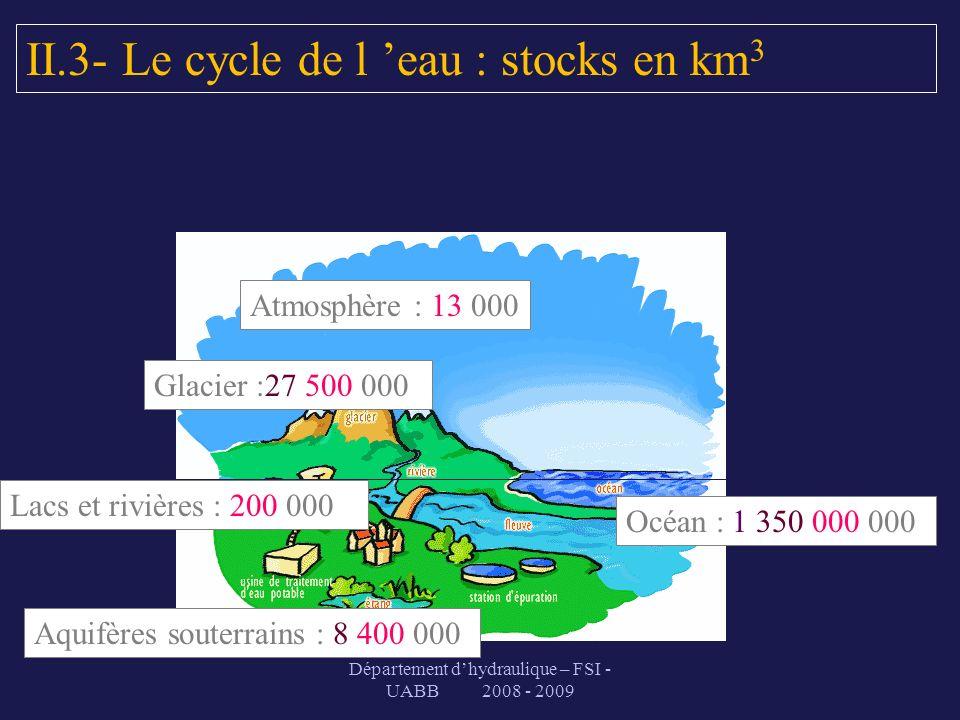Département dhydraulique – FSI - UABB 2008 - 2009 Atmosphère : 13 000 Océan : 1 350 000 000 Aquifères souterrains : 8 400 000 II.3- Le cycle de l eau
