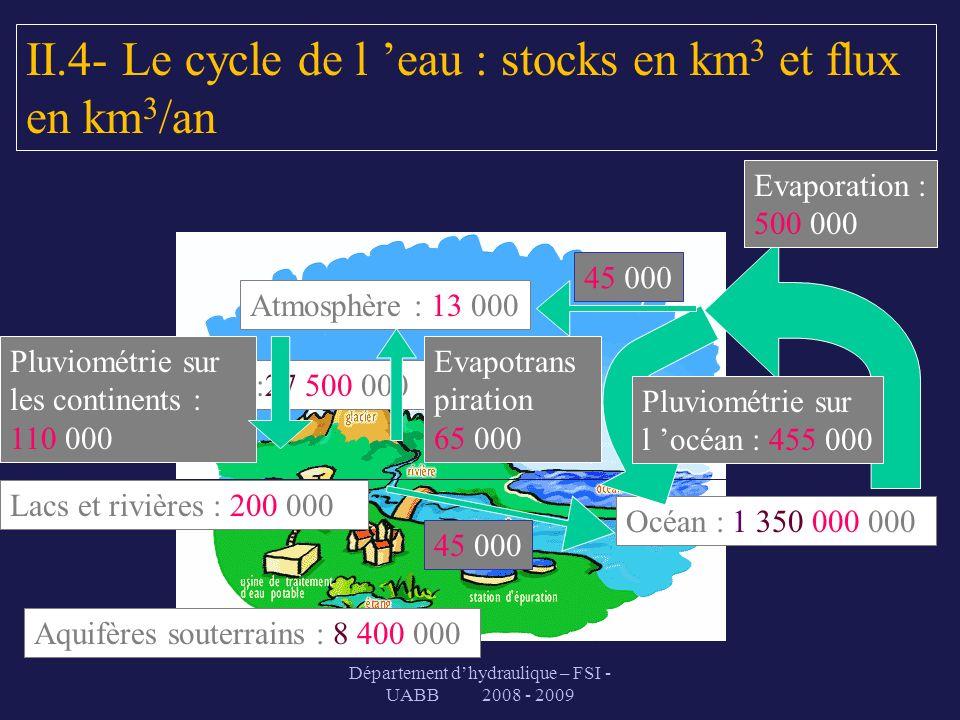 Département dhydraulique – FSI - UABB 2008 - 2009 Atmosphère : 13 000 Océan : 1 350 000 000 Evaporation : 500 000 Pluviométrie sur l océan : 455 000 4