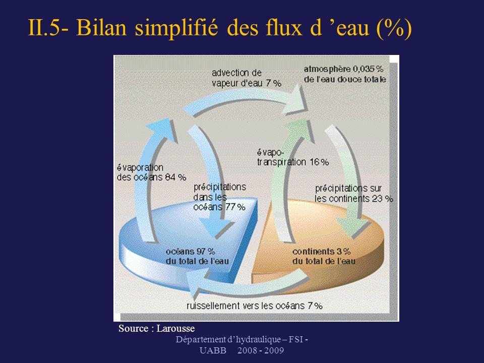 II.5- Bilan simplifié des flux d eau (%) Département dhydraulique – FSI - UABB 2008 - 2009 Source : Larousse