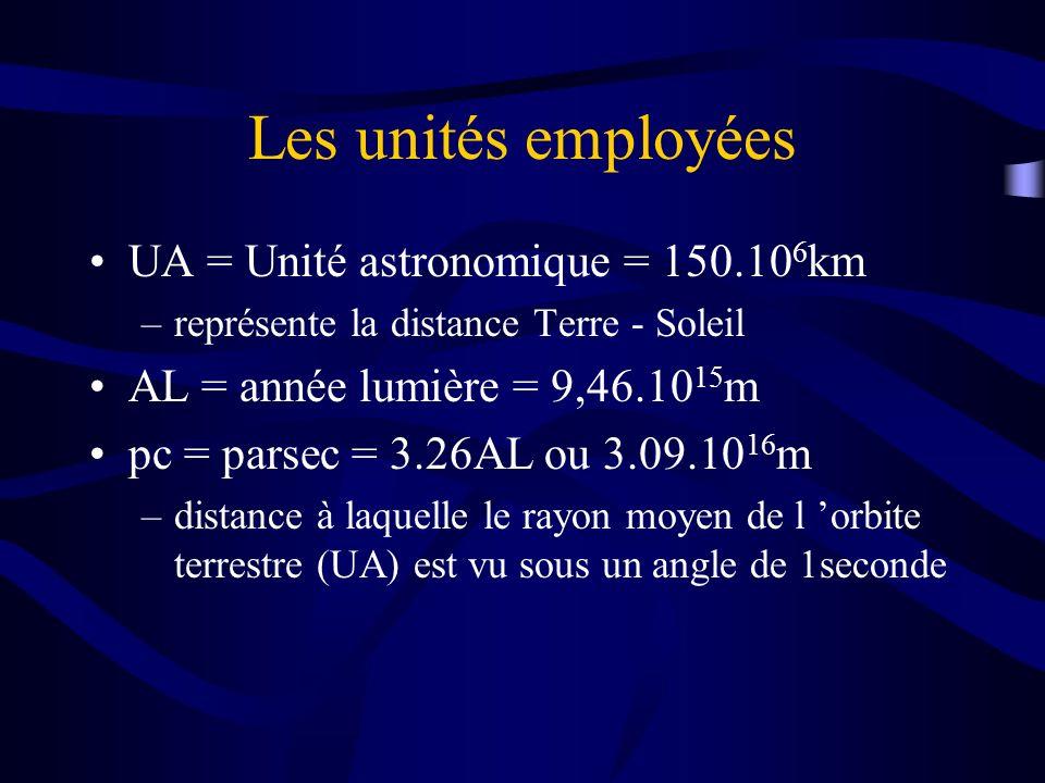 Les unités employées UA = Unité astronomique = 150.10 6 km –représente la distance Terre - Soleil AL = année lumière = 9,46.10 15 m pc = parsec = 3.26