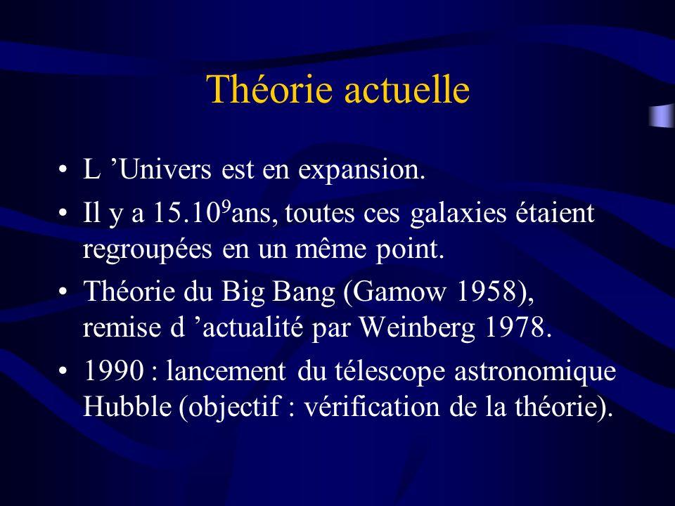 Théorie actuelle L Univers est en expansion. Il y a 15.10 9 ans, toutes ces galaxies étaient regroupées en un même point. Théorie du Big Bang (Gamow 1