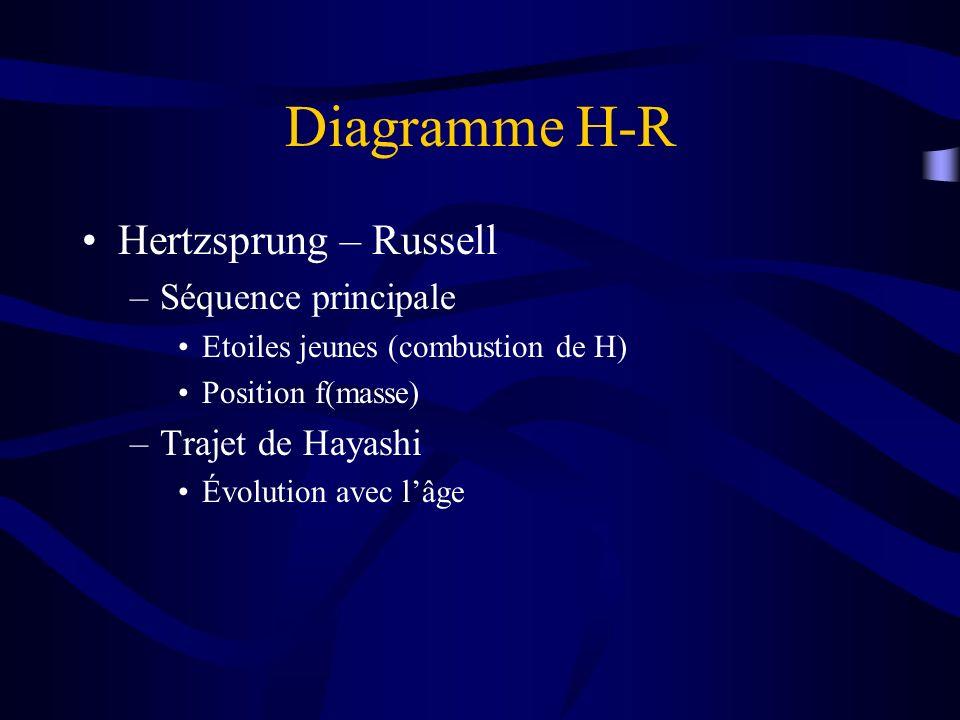 Diagramme H-R Hertzsprung – Russell –Séquence principale Etoiles jeunes (combustion de H) Position f(masse) –Trajet de Hayashi Évolution avec lâge