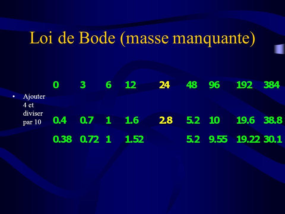 Loi de Bode (masse manquante) Ajouter 4 et diviser par 10