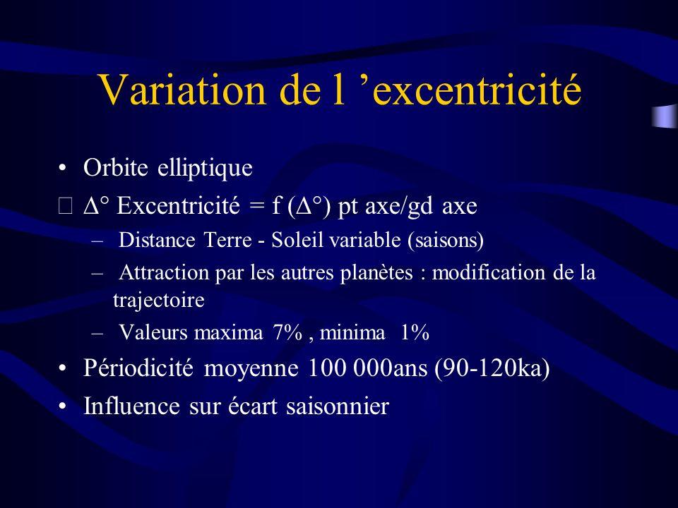 Variation de l excentricité Orbite elliptique Excentricité = f ( pt axe/gd axe – Distance Terre - Soleil variable (saisons) – Attraction par les autre