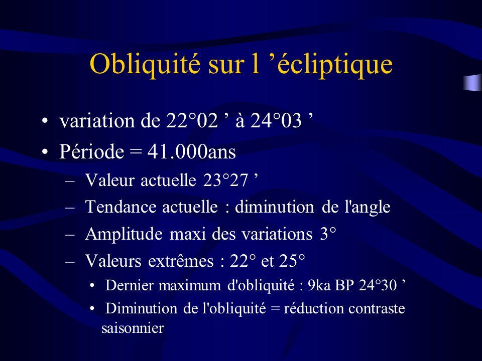 Obliquité sur l écliptique variation de 22°02 à 24°03 Période = 41.000ans – Valeur actuelle 23°27 – Tendance actuelle : diminution de l'angle – Amplit