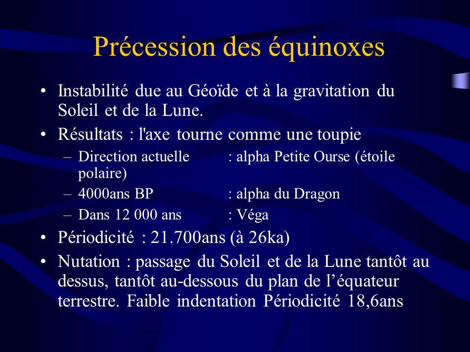 Précession des équinoxes Instabilité due au Géoïde et à la gravitation du Soleil et de la Lune. Résultats : l'axe tourne comme une toupie –Direction a