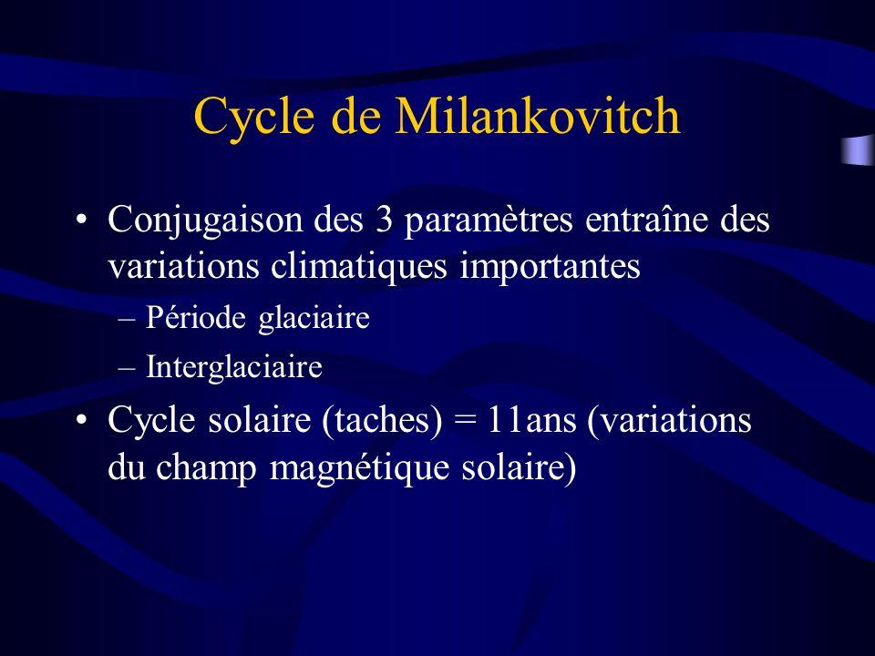 Cycle de Milankovitch Conjugaison des 3 paramètres entraîne des variations climatiques importantes –Période glaciaire –Interglaciaire Cycle solaire (t