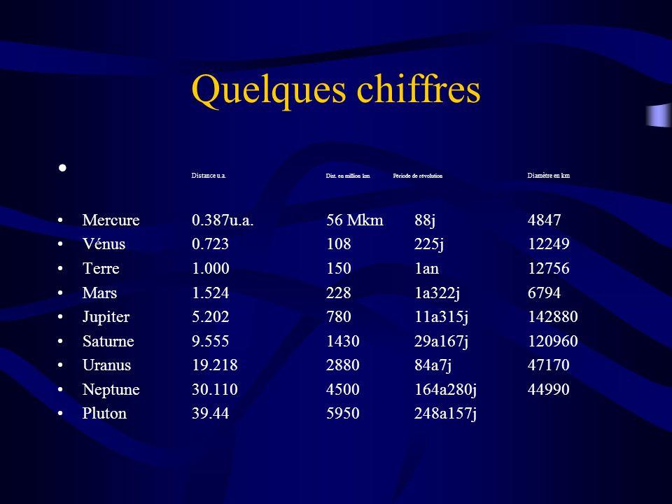 Quelques chiffres Distance u.a. Dist. en million kmPériode de révolution Diamètre en km Mercure0.387u.a.56 Mkm 88j4847 Vénus0.723108 225j12249 Terre1.