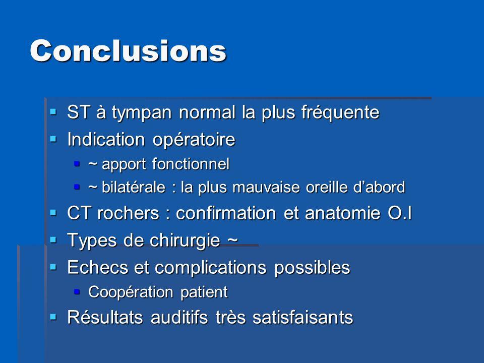 Conclusions ST à tympan normal la plus fréquente ST à tympan normal la plus fréquente Indication opératoire Indication opératoire ~ apport fonctionnel