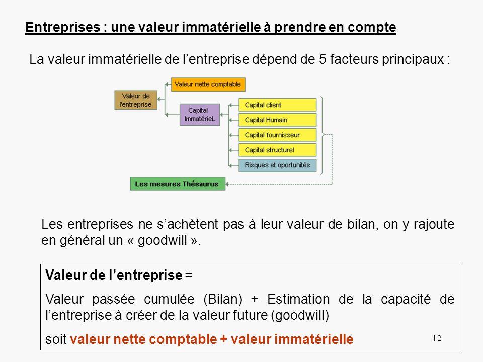 12 Entreprises : une valeur immatérielle à prendre en compte La valeur immatérielle de lentreprise dépend de 5 facteurs principaux : Les entreprises n