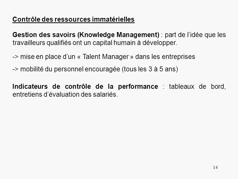 14 -> mise en place dun « Talent Manager » dans les entreprises Contrôle des ressources immatérielles Gestion des savoirs (Knowledge Management) : par
