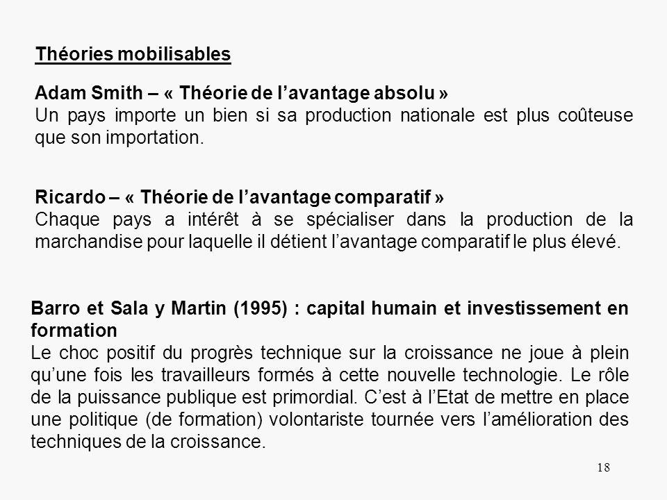 18 Théories mobilisables Adam Smith – « Théorie de lavantage absolu » Un pays importe un bien si sa production nationale est plus coûteuse que son imp