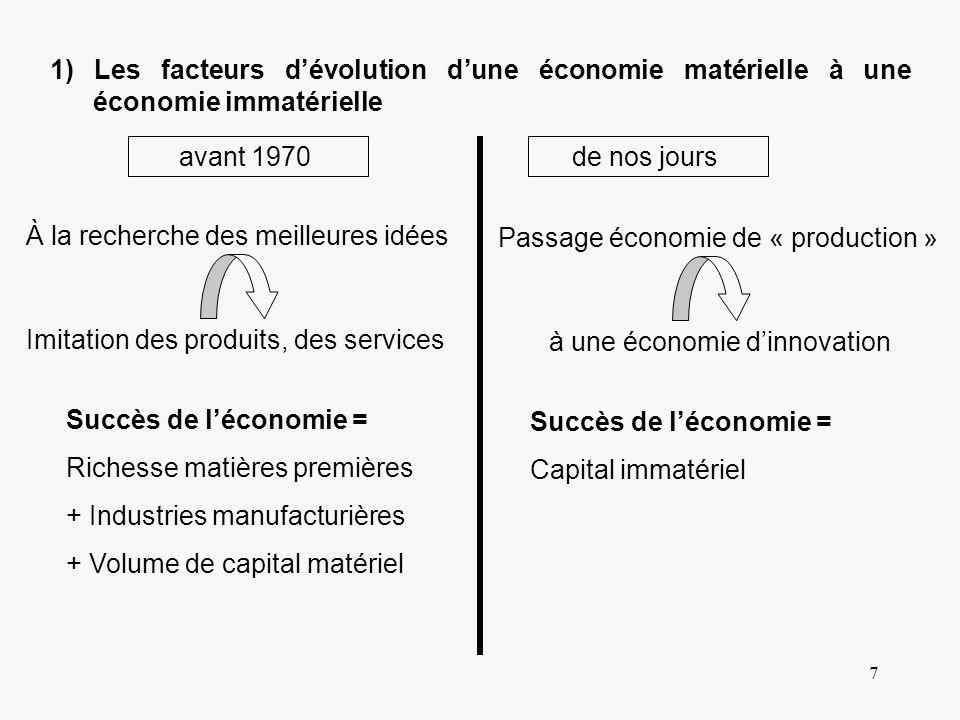 7 1) Les facteurs dévolution dune économie matérielle à une économie immatérielle avant 1970 À la recherche des meilleures idées Imitation des produit