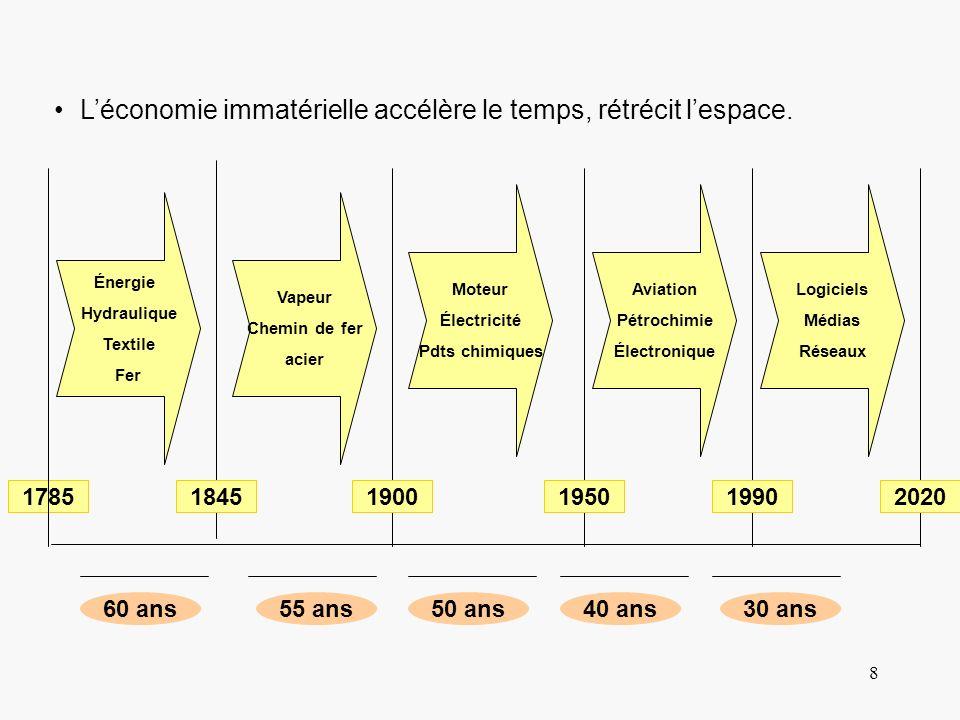 8 Léconomie immatérielle accélère le temps, rétrécit lespace. 17851900195019902020 60 ans55 ans50 ans40 ans30 ans Énergie Hydraulique Textile Fer Vape