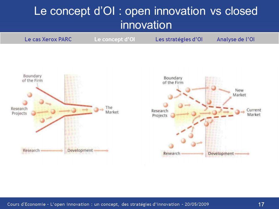 Cours d Economie – Lopen innovation : un concept, des stratégies dinnovation – 20/05/2009 18 Le concept dOI : open innovation vs closed innovation Le cas Xerox PARC Le concept dOI Les stratégies dOI Analyse de lOI