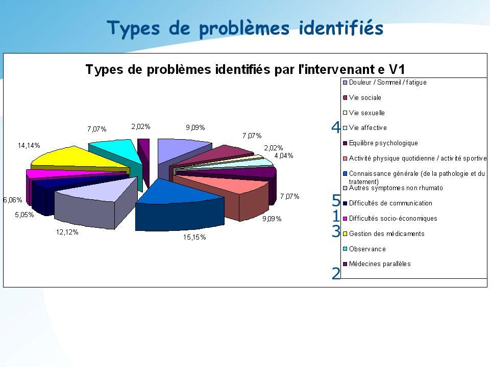 Types de problèmes identifiés 1 2 3 4 5