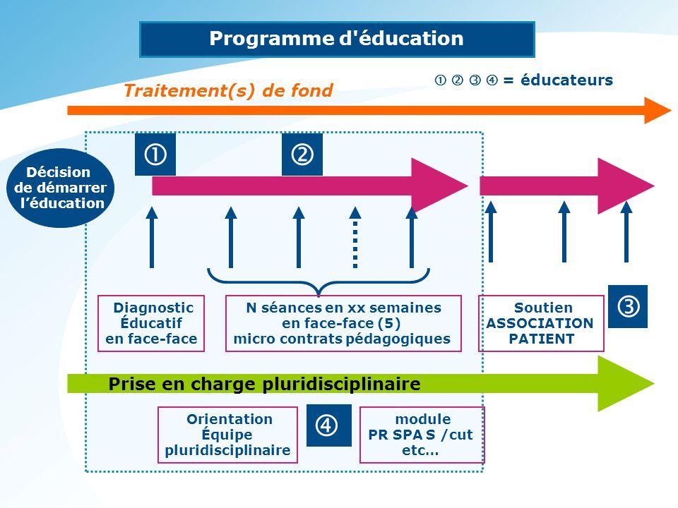 Diagnostic Éducatif en face-face N séances en xx semaines en face-face (5) micro contrats pédagogiques Décision de démarrer léducation Traitement(s) d