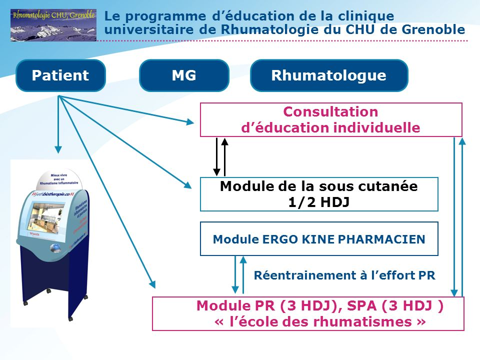 Le programme déducation de la clinique universitaire de Rhumatologie du CHU de Grenoble PatientMGRhumatologue Consultation déducation individuelle Mod