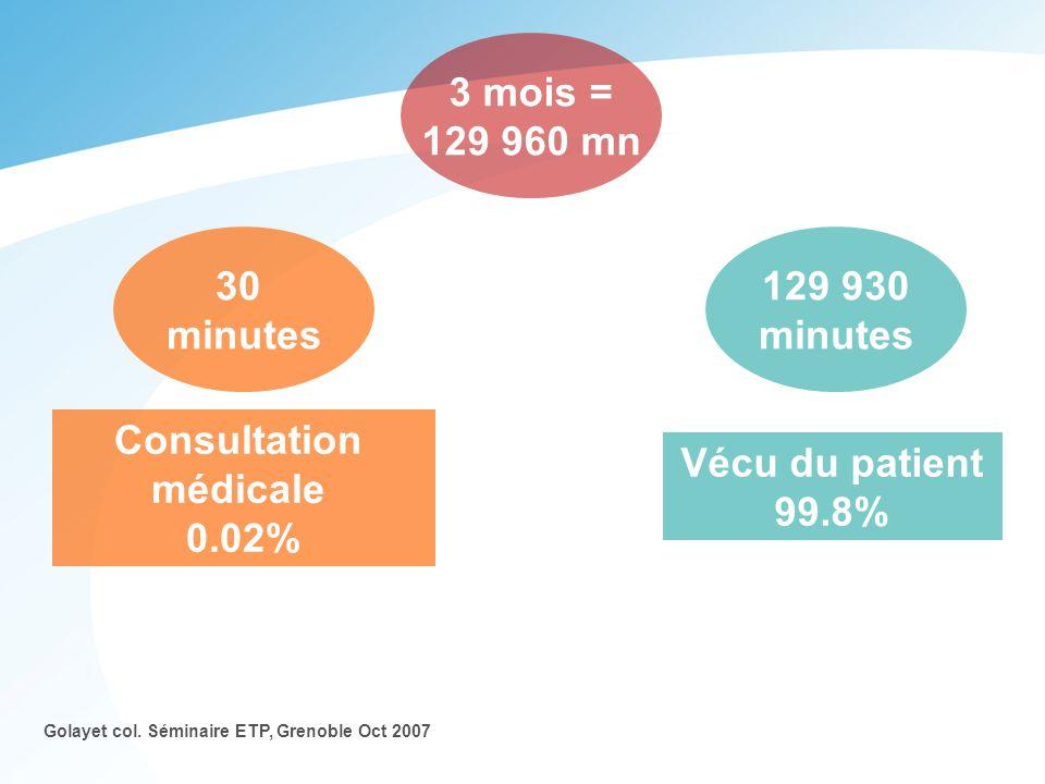 Consultation médicale 0.02% Vécu du patient 99.8% 30 minutes 129 930 minutes Golayet col. Séminaire ETP, Grenoble Oct 2007 3 mois = 129 960 mn