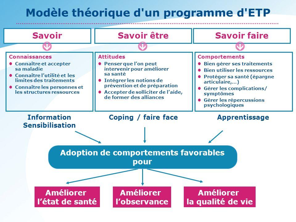 Modèle théorique d'un programme d'ETP Connaissances Connaître et accepter sa maladie Connaître lutilité et les limites des traitements Connaître les p