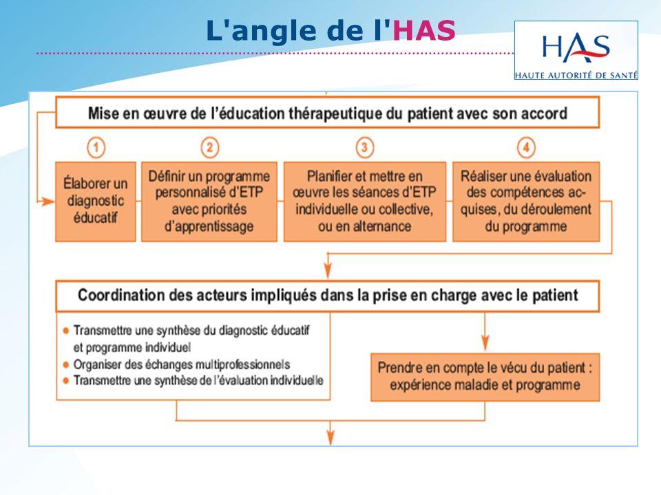 Conclusions LETP doit permettre au patient dêtre un acteur de sa maladie et de son traitement.
