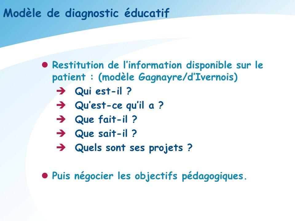 Modèle de diagnostic éducatif Restitution de linformation disponible sur le patient : (modèle Gagnayre/dIvernois) Qui est-il ? Quest-ce quil a ? Que f