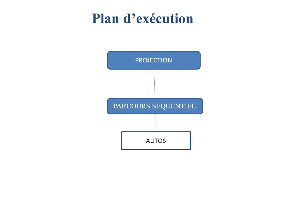 Plan dexécution PROJECTION PARCOURS SEQUENTIEL AUTOS