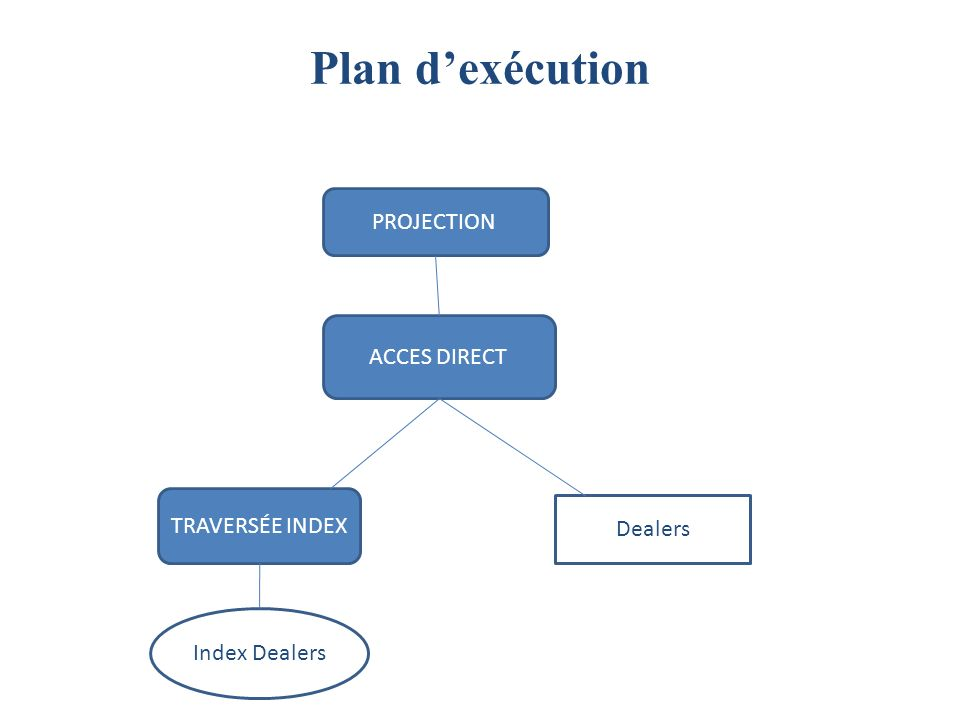 Plan dexécution ACCES DIRECT TRAVERSÉE INDEX Index Dealers PROJECTION Dealers