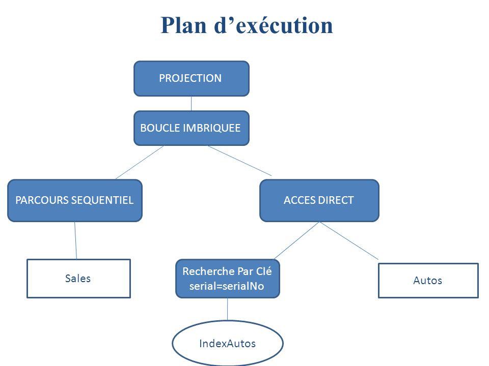 Plan dexécution ACCES DIRECT Recherche Par Clé serial=serialNo IndexAutos PROJECTION Autos PARCOURS SEQUENTIEL Sales BOUCLE IMBRIQUEE