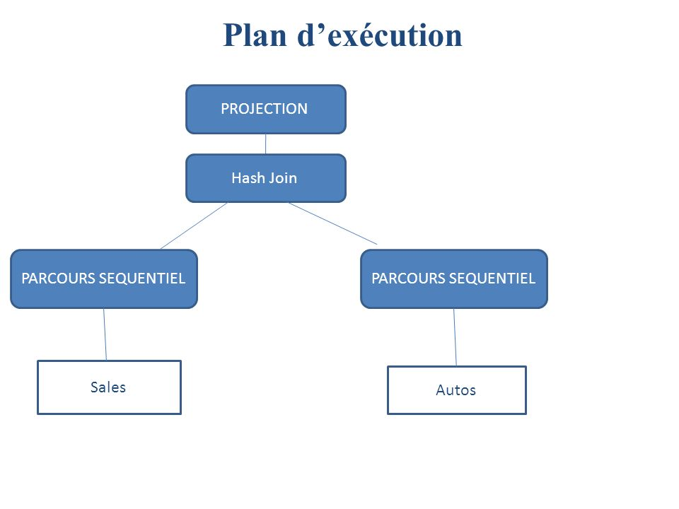 Plan dexécution PARCOURS SEQUENTIEL PROJECTION Autos PARCOURS SEQUENTIEL Sales Hash Join