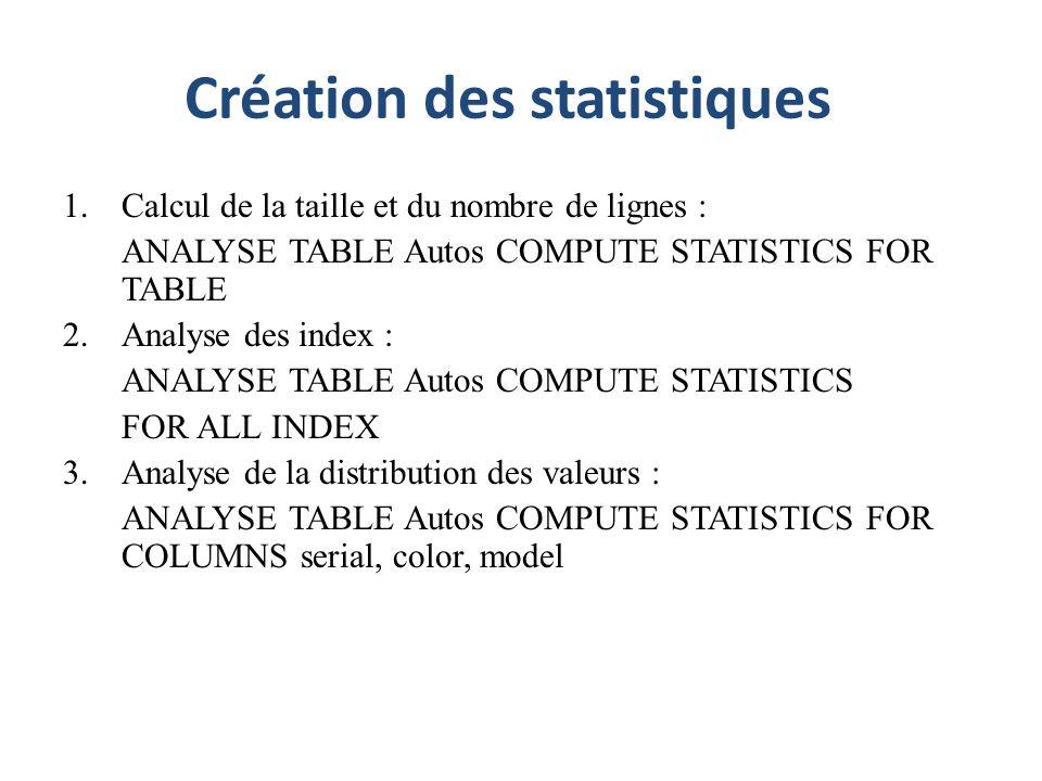 Création des statistiques 1.Calcul de la taille et du nombre de lignes : ANALYSE TABLE Autos COMPUTE STATISTICS FOR TABLE 2.Analyse des index : ANALYS